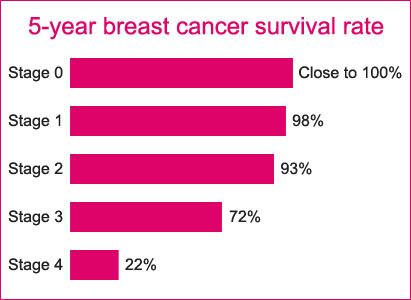 breast cancer survival rate, breast cancer treatment effect, breast cancer treatment