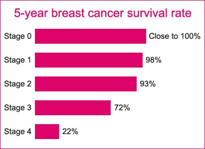 Hasil Pengobatan Dan Harapan Hidup Kanker Payudara