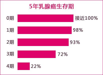乳腺癌生存率,乳腺癌治疗效果,乳腺癌治疗
